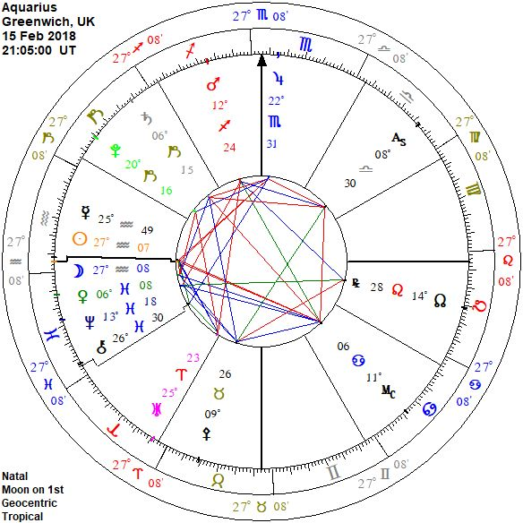 aquarius moon chart wheel