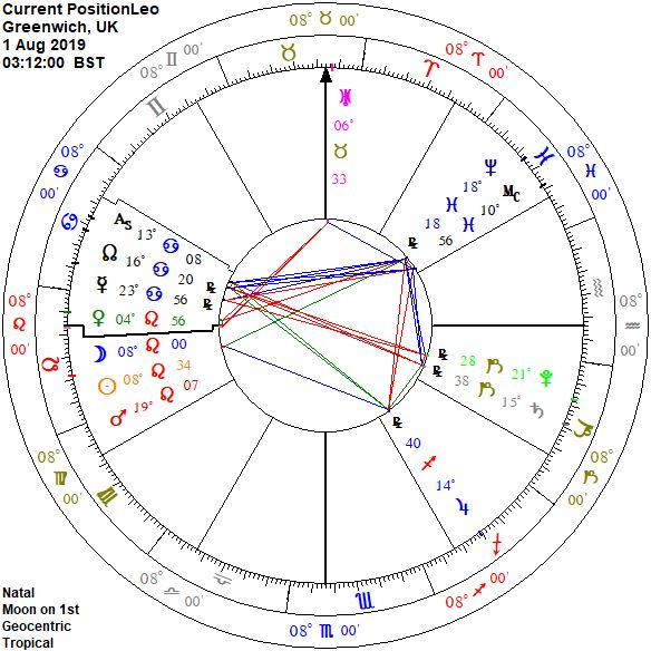 Astro News and Zodiac and Readings by Vassoulla Georgiou